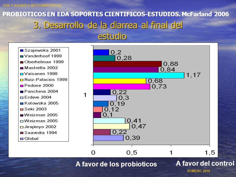 PROBIOTICOS EN EDA SOPORTES CIENTIFICOS-ESTUDIOS. McFarland 2006 3. Desarrollo de la diarrea al final del estudio A favor de los probioticos A favor d