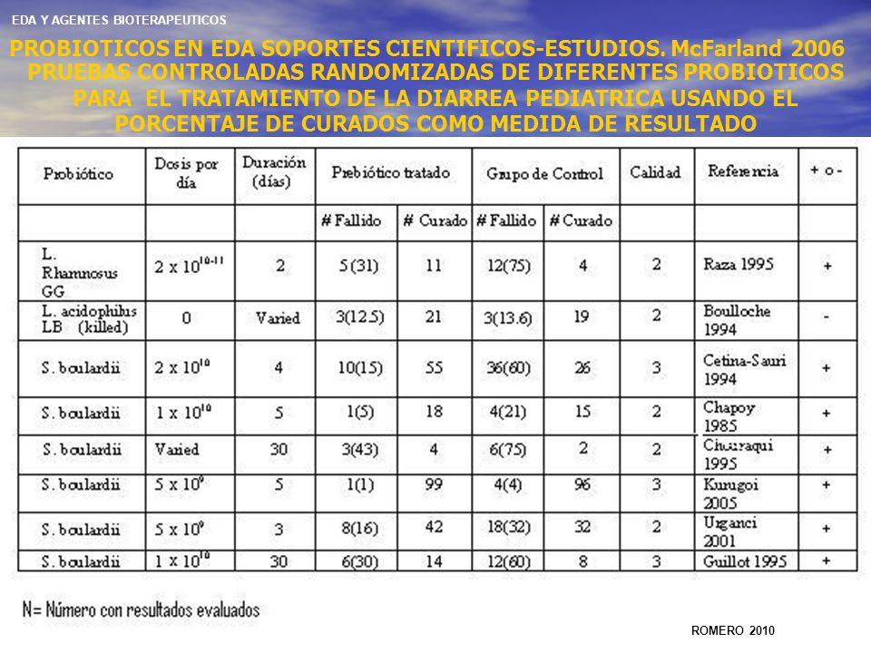 PROBIOTICOS EN EDA SOPORTES CIENTIFICOS-ESTUDIOS. McFarland 2006 PRUEBAS CONTROLADAS RANDOMIZADAS DE DIFERENTES PROBIOTICOS PARA EL TRATAMIENTO DE LA