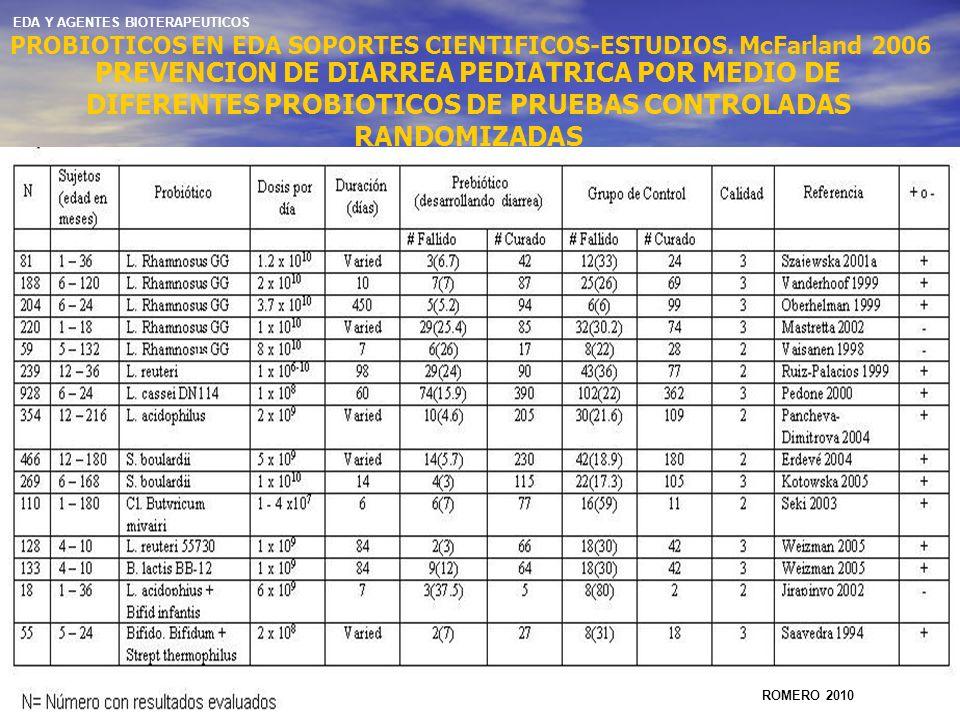 PROBIOTICOS EN EDA SOPORTES CIENTIFICOS-ESTUDIOS. McFarland 2006 PREVENCION DE DIARREA PEDIATRICA POR MEDIO DE DIFERENTES PROBIOTICOS DE PRUEBAS CONTR