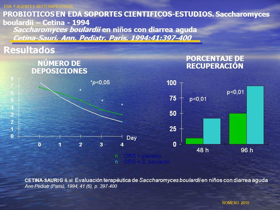 48 h96 h p<0,01 *p<0,05 NÚMERO DE DEPOSICIONES PORCENTAJE DE RECUPERACIÓN nORS + placebo nORS + S. boulardii * * * Day CETINA-SAURI G & al. Evaluación