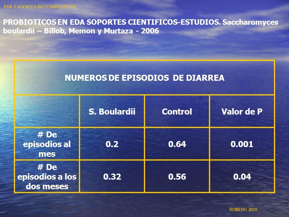PROBIOTICOS EN EDA SOPORTES CIENTIFICOS-ESTUDIOS. Saccharomyces boulardii – Billob, Memon y Murtaza - 2006 NUMEROS DE EPISODIOS DE DIARREA S. Boulardi