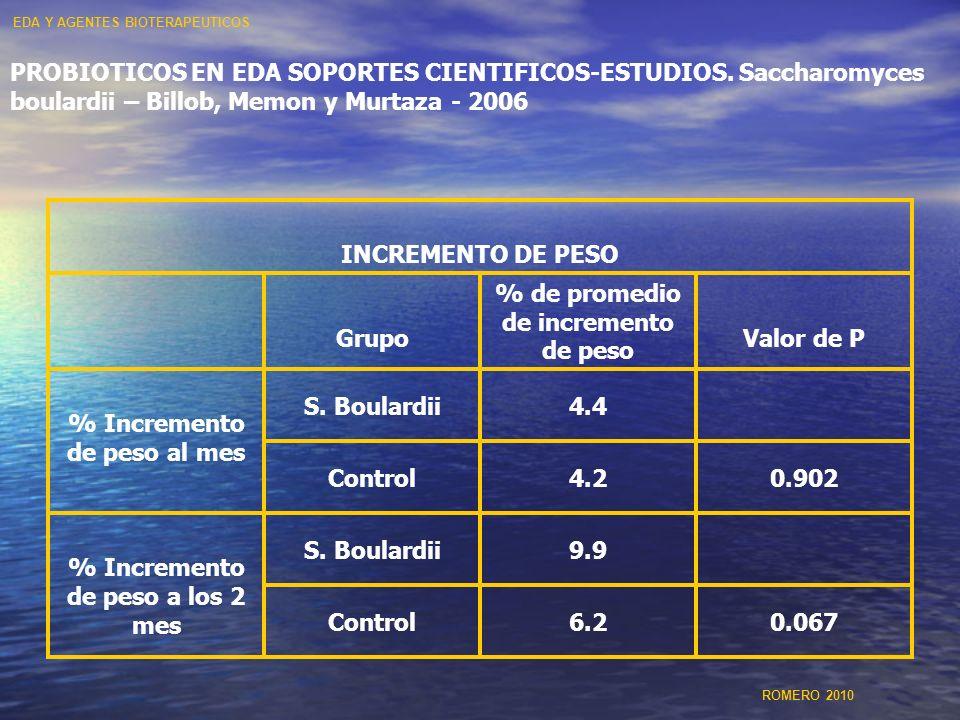 PROBIOTICOS EN EDA SOPORTES CIENTIFICOS-ESTUDIOS. Saccharomyces boulardii – Billob, Memon y Murtaza - 2006 INCREMENTO DE PESO Grupo % de promedio de i
