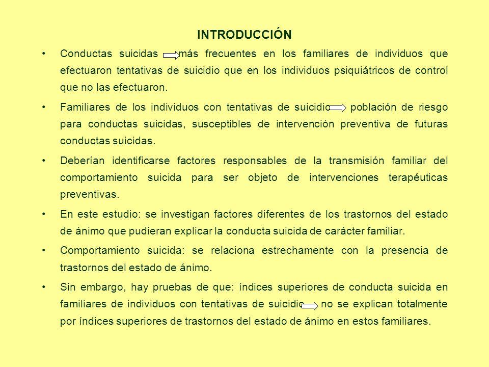 INTRODUCCIÓN Conductas suicidas más frecuentes en los familiares de individuos que efectuaron tentativas de suicidio que en los individuos psiquiátric