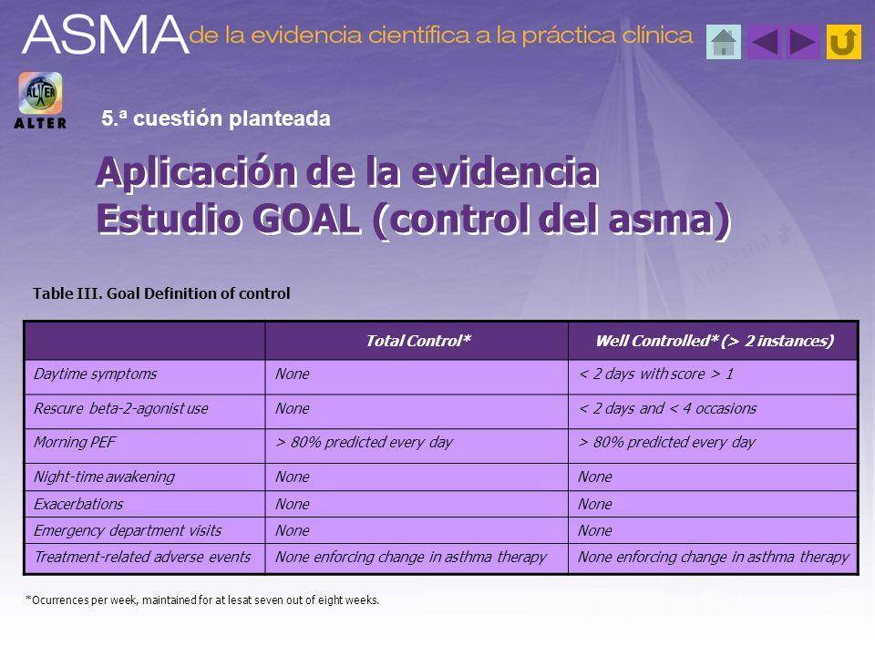 Aplicación de la evidencia Estudio GOAL (control del asma) 5.ª cuestión planteada Total Control*Well Controlled* (> 2 instances) Daytime symptomsNone