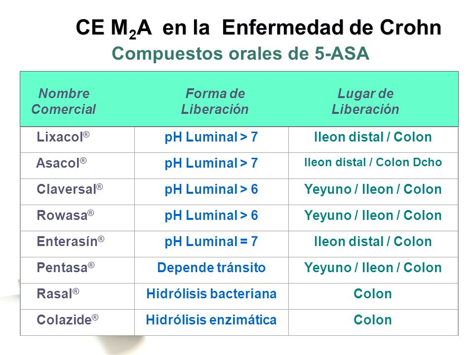 Lixacol ® pH Luminal > 7Ileon distal / Colon Asacol ® pH Luminal > 7 Ileon distal / Colon Dcho Claversal ® pH Luminal > 6Yeyuno / Ileon / Colon Rowasa