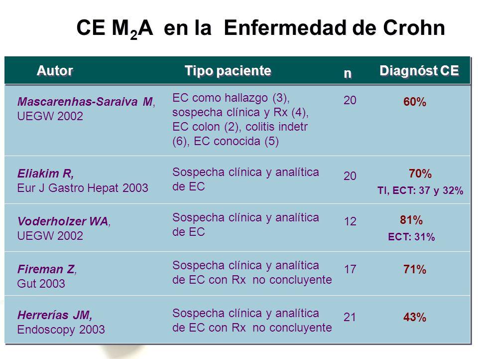 Mascarenhas-Saraiva M, UEGW 2002 EC como hallazgo (3), sospecha clínica y Rx (4), EC colon (2), colitis indetr (6), EC conocida (5) 20 60% Eliakim R,