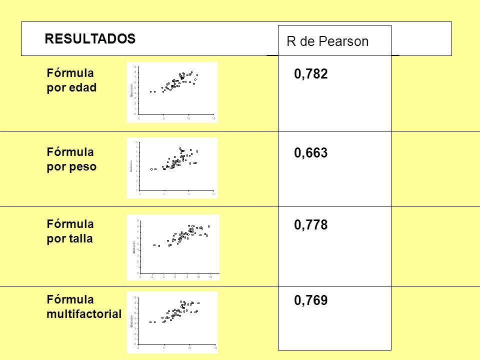 RESULTADOS Fórmula por edad Fórmula por peso Fórmula por talla Fórmula multifactorial DNIV1,29803,84,294,354,814,30 OMAM1,110775,74,274,434,704,25 CAD