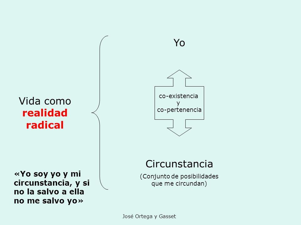 José Ortega y Gasset Vida como realidad radical Yo Circunstancia (Conjunto de posibilidades que me circundan) co-existencia y co-pertenencia «Yo soy y