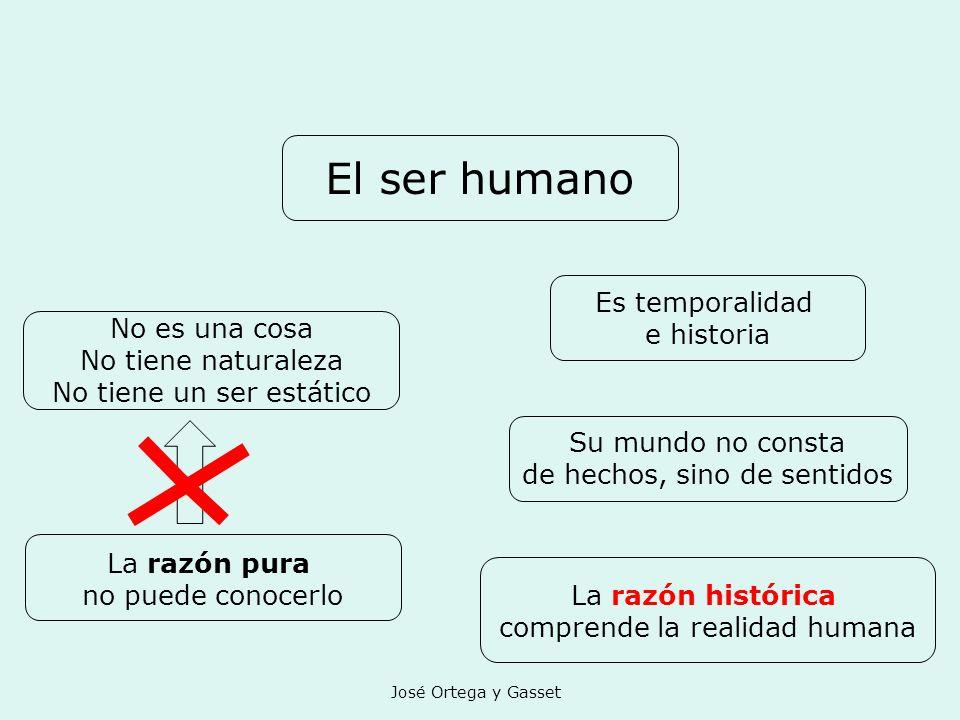 José Ortega y Gasset El ser humano Es temporalidad e historia No es una cosa No tiene naturaleza No tiene un ser estático Su mundo no consta de hechos