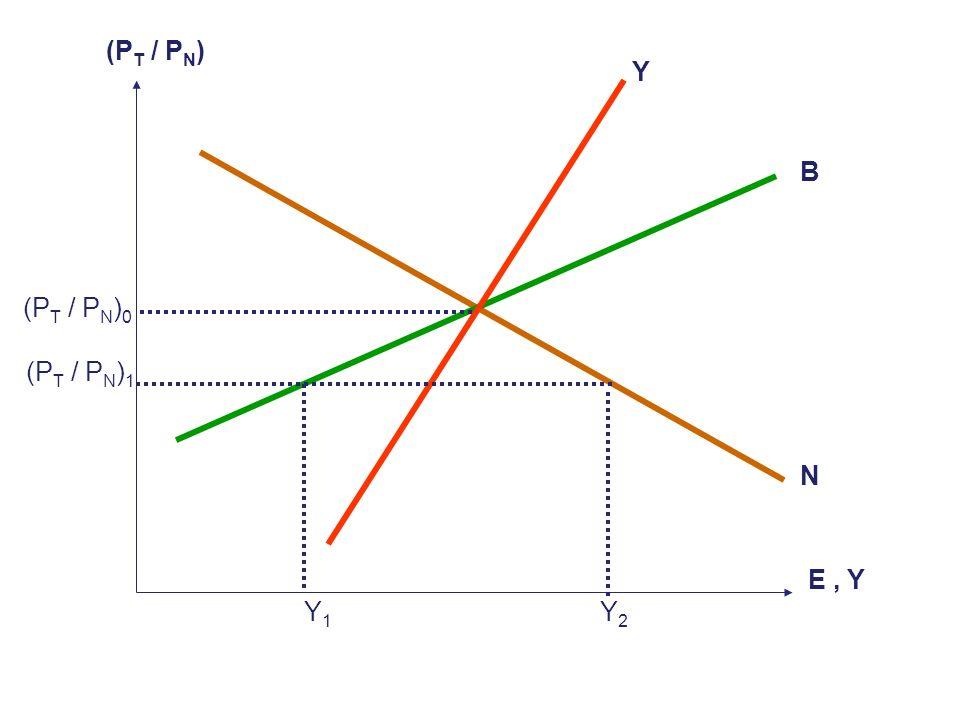 99 Y N = D N ( P T / P N, E ) + + ANTE UN AUMENTO EN (P T / P N ), AUMENTA D N SE GENERA UN ED N, ES NECESARIO REPRIMIR EL GASTO PARA DISMINUIR D N Y