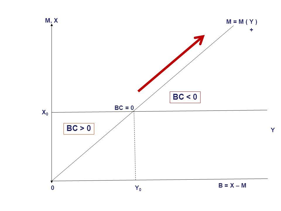 O sea podemos escribir: (16) E = E(Y, i) + - Dado (7) y (8): (17) B = X – M (18) X 0 – M (Y) + (19) B = B (Y) - En otras palabras, en una economía peq