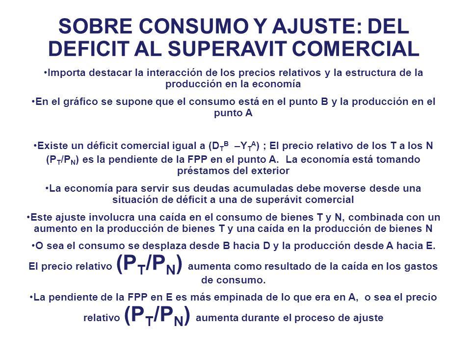 El tránsito desde una situación de déficit a una de superávit exige una caída en el consumo en relación al producto El consumo cae desde el punto D al