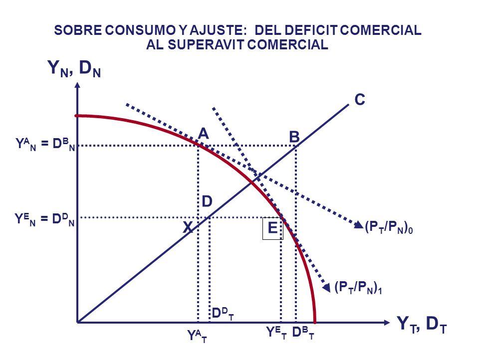 SOBRE CONSUMO Y AJUSTE: DEL DEFICIT AL SUPERAVIT COMERCIAL Importa destacar la interacción de los precios relativos y la estructura de la producción e