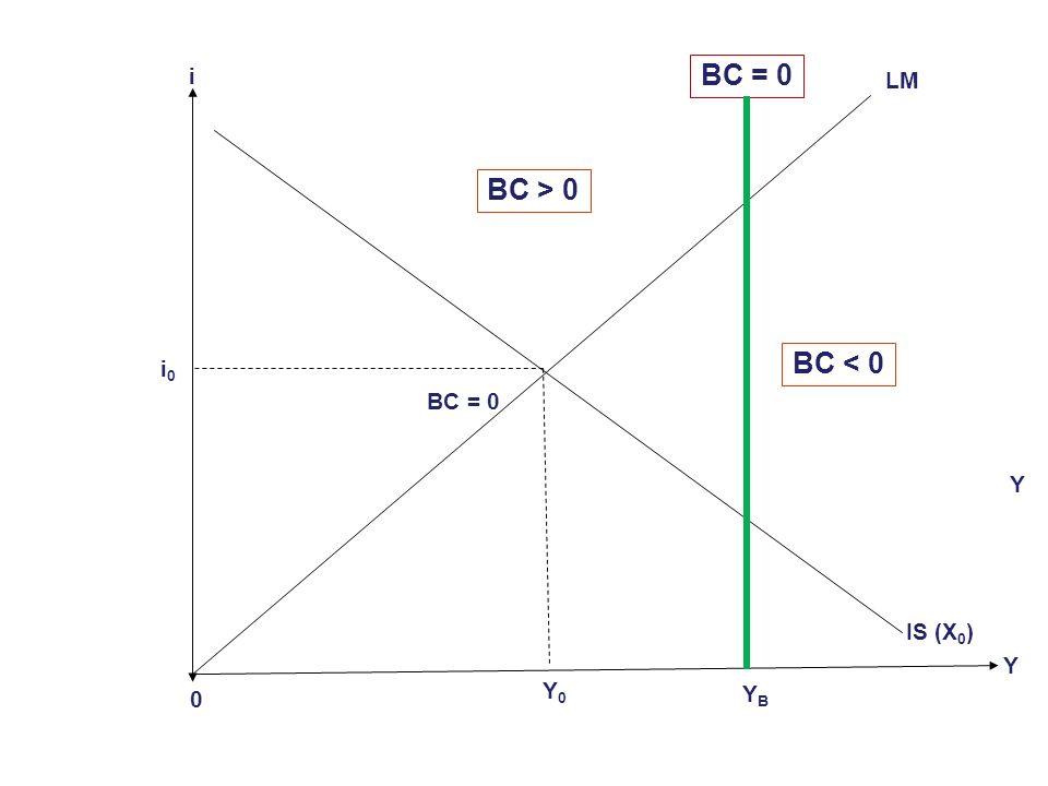 En equilibrio deberíamos esperar que: (20) Y = E (Y, i) + B ( Y, X 0, … ) + - - + Donde ( … ) denota la presencia de otras variables importantes para