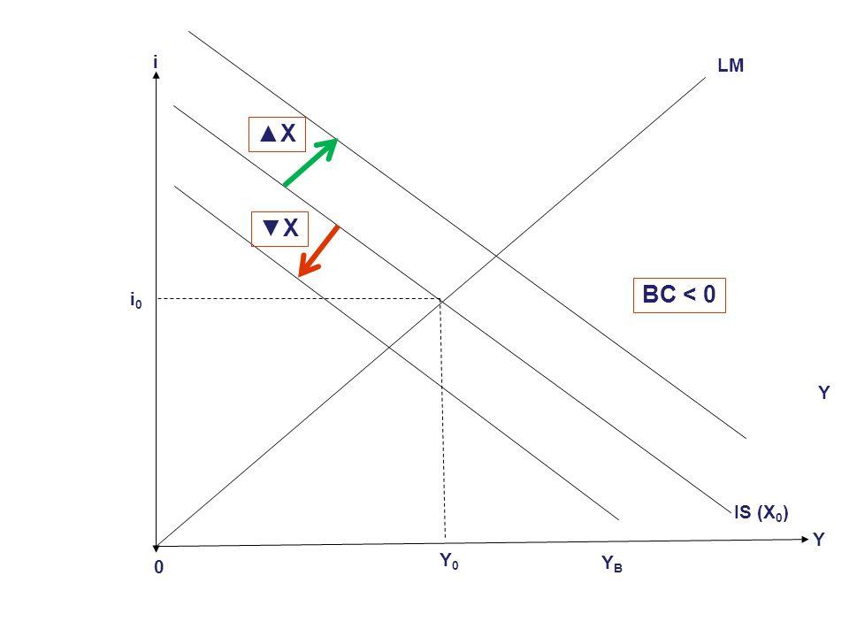 Y i 0 i0i0 Y BC = 0 BC > 0 BC = 0 Y0Y0 LM BC < 0 YBYB IS (X 0 )