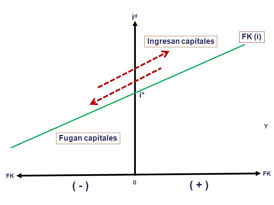 Pero lo que realmente interesa en la MEA no es la BC sino la BP. Así: (21) BP = BC + BK (22) BK = BK CP + BK LP (23) BK = BK (i d – i*) + O sea para t