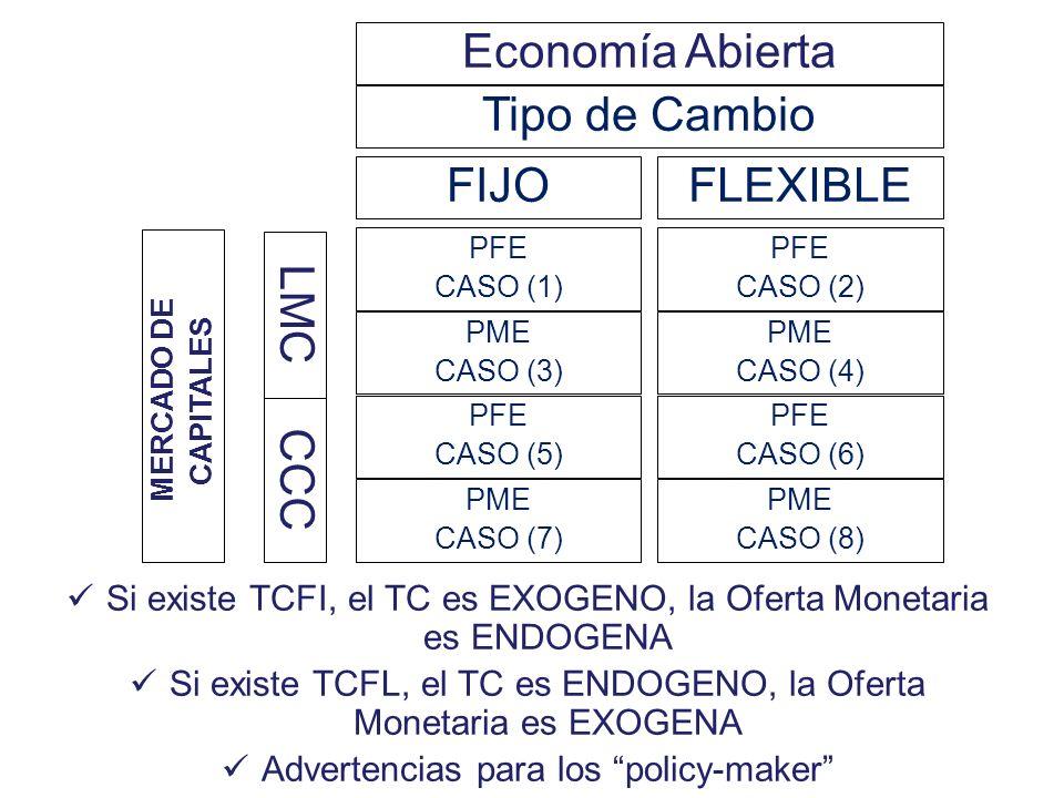 Política Macroeconómica en una Economía Abierta Modelo M/F Mundell, Robert (PNE, 1999) – U de Columbia, LSE Modelo que formaliza instrumentos para el
