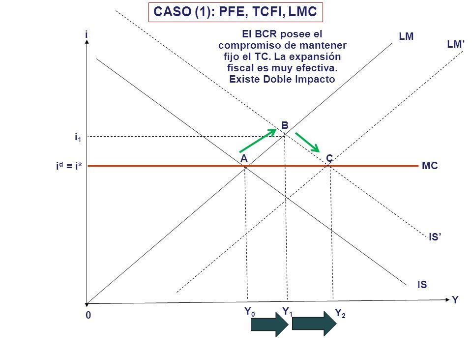 Economía Abierta Tipo de Cambio PFE CASO (1) PFE CASO (2) PME CASO (3) PFE CASO (5) PME CASO (7) PME CASO (4) PFE CASO (6) PME CASO (8) LMC CCC MERCADO DE CAPITALES FIJOFLEXIBLE Si existe TCFI, el TC es EXOGENO, la Oferta Monetaria es ENDOGENA Si existe TCFL, el TC es ENDOGENO, la Oferta Monetaria es EXOGENA Advertencias para los policy-maker