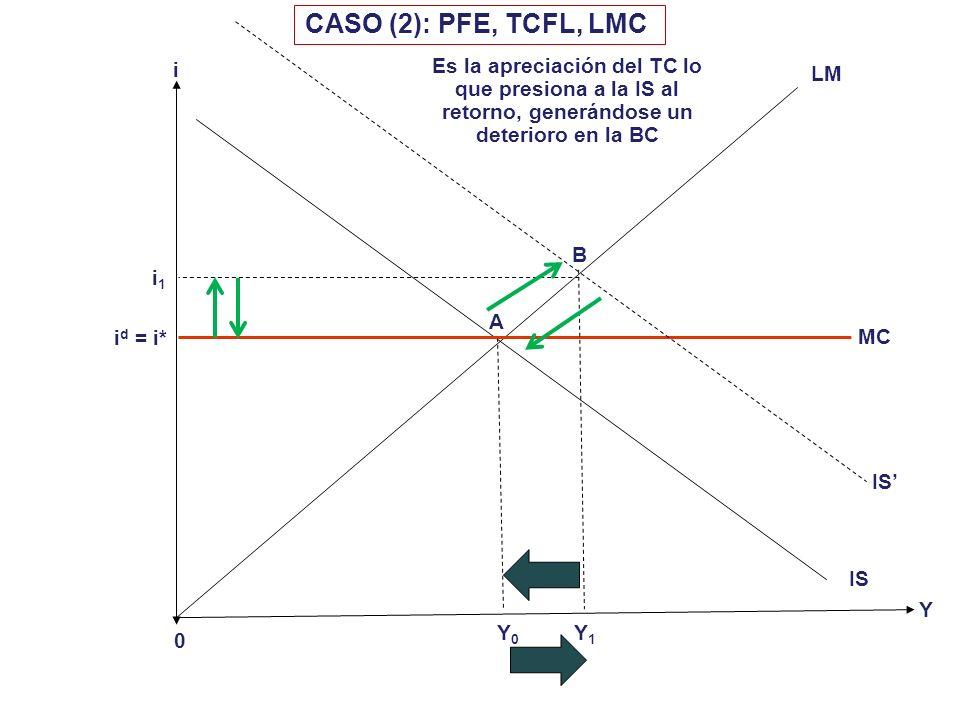 i 0 i d = i* Y CASO (1): PFE, TCFI, LMC Y0Y0 LM Y2Y2 IS MC i1i1 A B C IS LM Y1Y1 El BCR posee el compromiso de mantener fijo el TC. La expansión fisca