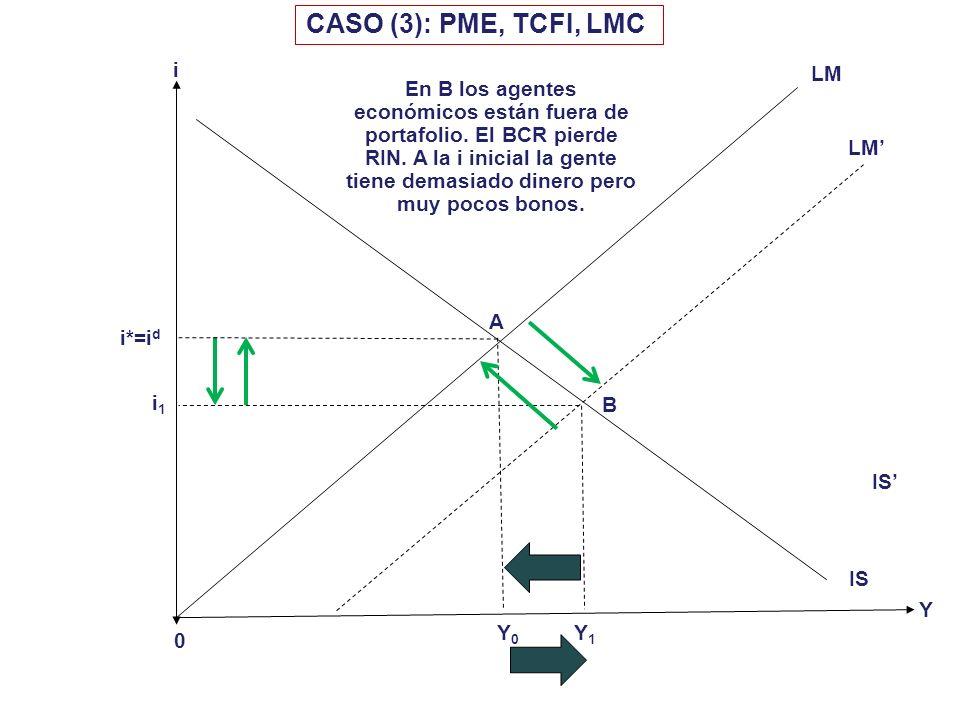 i 0 i d = i* Y CASO (2): PFE, TCFL, LMC Y0Y0 LM IS MC i1i1 A B IS Y1Y1 Es la apreciación del TC lo que presiona a la IS al retorno, generándose un det