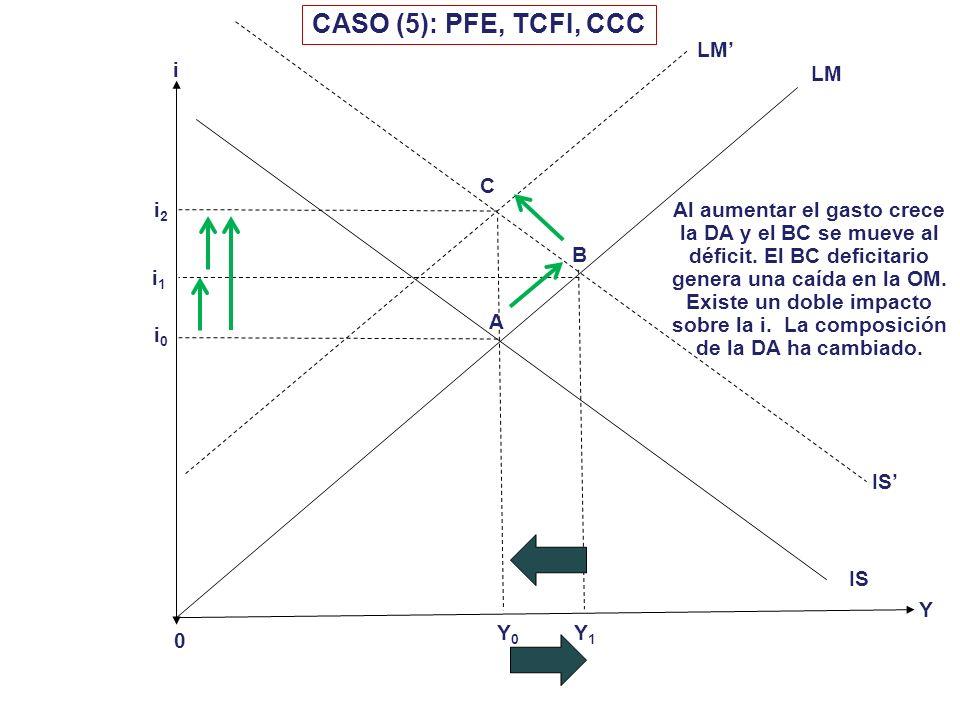i 0 i*=i d Y CASO (4): PME, TCFL, LMC Y0Y0 LM IS i1i1 A B IS Y1Y1 LM C MC Declinación incipiente Y2Y2 Los inversionistas responden de inmediato ante l