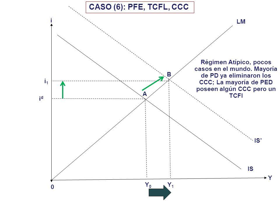 i 0 Y CASO (5): PFE, TCFI, CCC Y0Y0 LM IS i1i1 A B C IS LM Y1Y1 i0i0 i2i2 Al aumentar el gasto crece la DA y el BC se mueve al déficit. El BC deficita