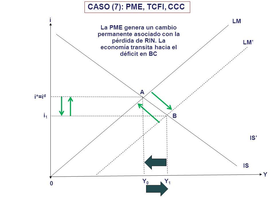 i 0 idid Y CASO (6): PFE, TCFL, CCC Y0Y0 LM IS i1i1 A B IS Y1Y1 Régimen Atípico, pocos casos en el mundo. Mayoría de PD ya eliminaron los CCC; La mayo
