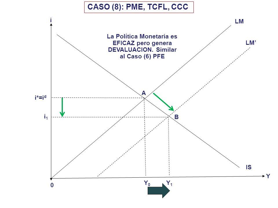 i 0 i*=i d Y CASO (7): PME, TCFI, CCC Y0Y0 LM IS i1i1 A B IS Y1Y1 LM La PME genera un cambio permanente asociado con la pérdida de RIN. La economía tr