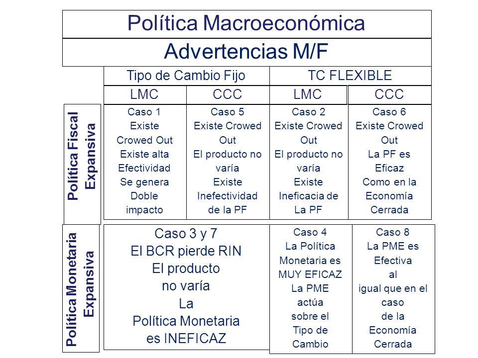 i 0 i*=i d Y CASO (8): PME, TCFL, CCC Y0Y0 LM IS i1i1 A B Y1Y1 LM La Política Monetaria es EFICAZ pero genera DEVALUACION. Similar al Caso (6) PFE