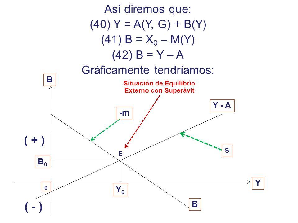 Dado que podemos postular que: (35) Y = D(Y, P) + M(Y, P) + G 0 + X(Y*, P) – M(Y, P) Donde podríamos resumir la expresión como: (36) Y = A(Y, G*, P) +