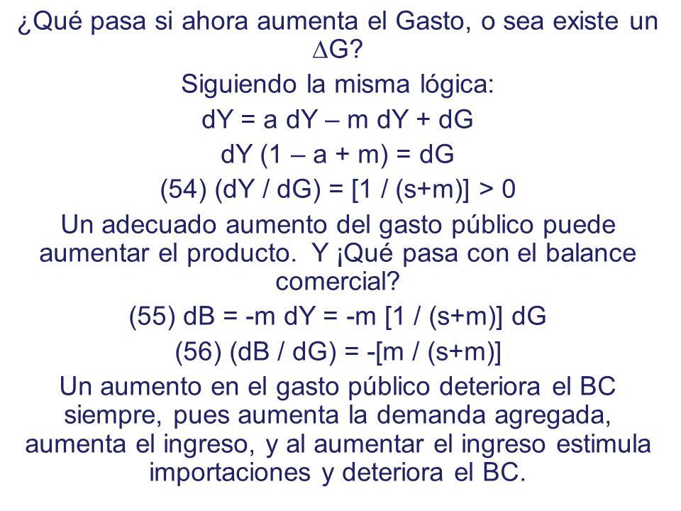 Y - A B Y B0B0 Y0Y0 0 ( - ) ( + ) B = X - M Efecto Expansivo que aumenta Importaciones y deteriora el Balance Comercial Y1Y1 B = X – M Efecto de mejor