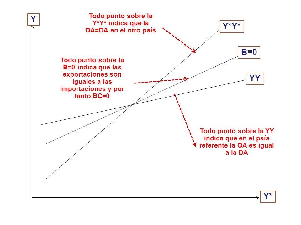 El otro país también tiene su O / DA agregada, la misma que expresaremos como: (58) Y* = A* (Y*, G*) – B (Y*, Y) Antes nuestra balanza comercial era d
