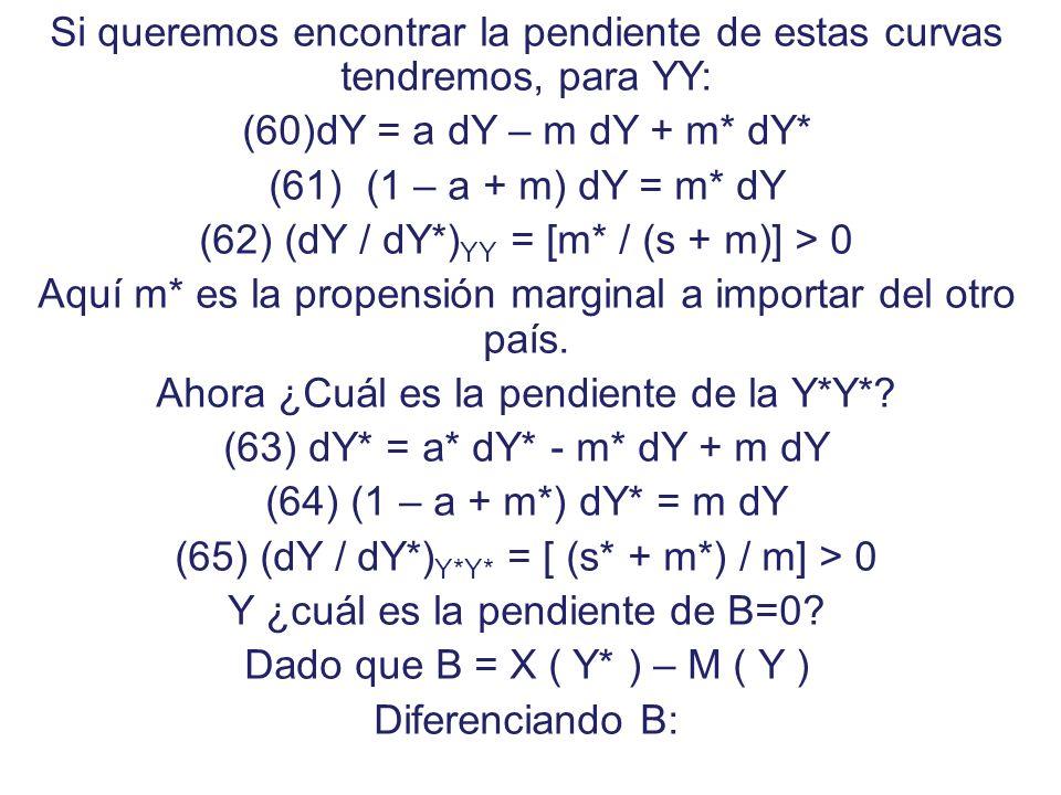 Y*Y* YY B=0 Y Y* Todo punto sobre la Y*Y* indica que la OA=DA en el otro país Todo punto sobre la B=0 indica que las exportaciones son iguales a las i