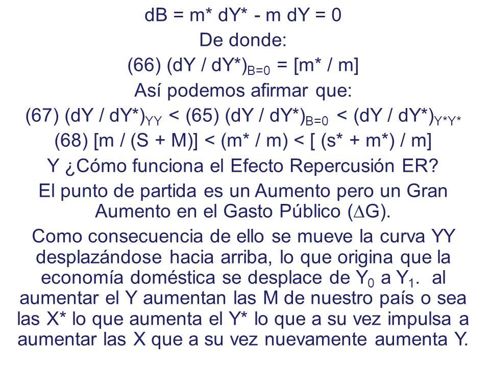 Si queremos encontrar la pendiente de estas curvas tendremos, para YY: (60)dY = a dY – m dY + m* dY* (61) (1 – a + m) dY = m* dY (62) (dY / dY*) YY =