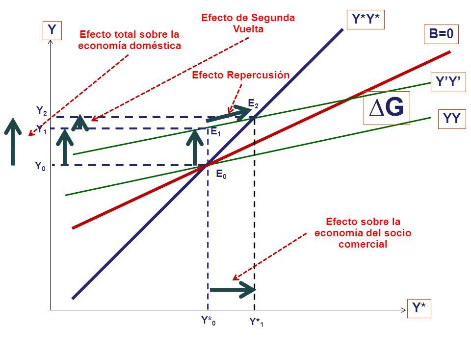 dB = m* dY* - m dY = 0 De donde: (66) (dY / dY*) B=0 = [m* / m] Así podemos afirmar que: (67) (dY / dY*) YY < (65) (dY / dY*) B=0 < (dY / dY*) Y*Y* (6