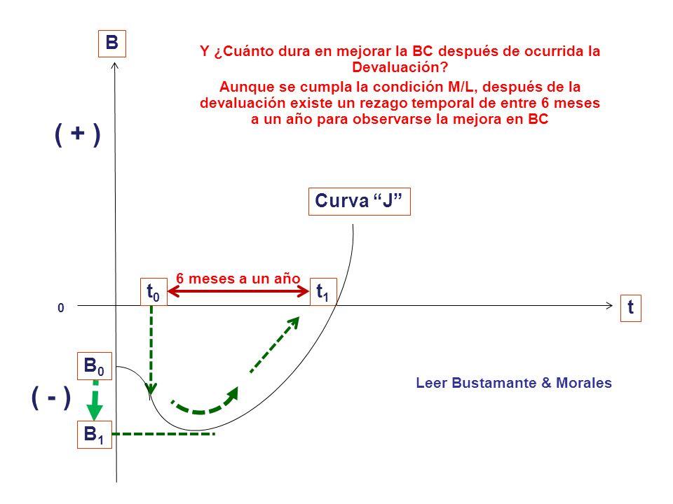 Para que la BC mejore tras la devaluación (dp), las X deben aumentar lo suficiente y las M disminuir lo suficiente para compensar la subida del precio