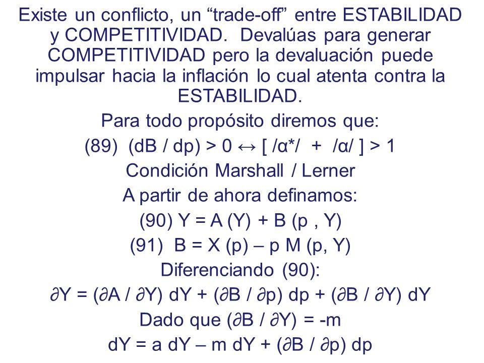 Curva J B t B0B0 t0t0 0 ( - ) ( + ) Y ¿Cuánto dura en mejorar la BC después de ocurrida la Devaluación? Aunque se cumpla la condición M/L, después de