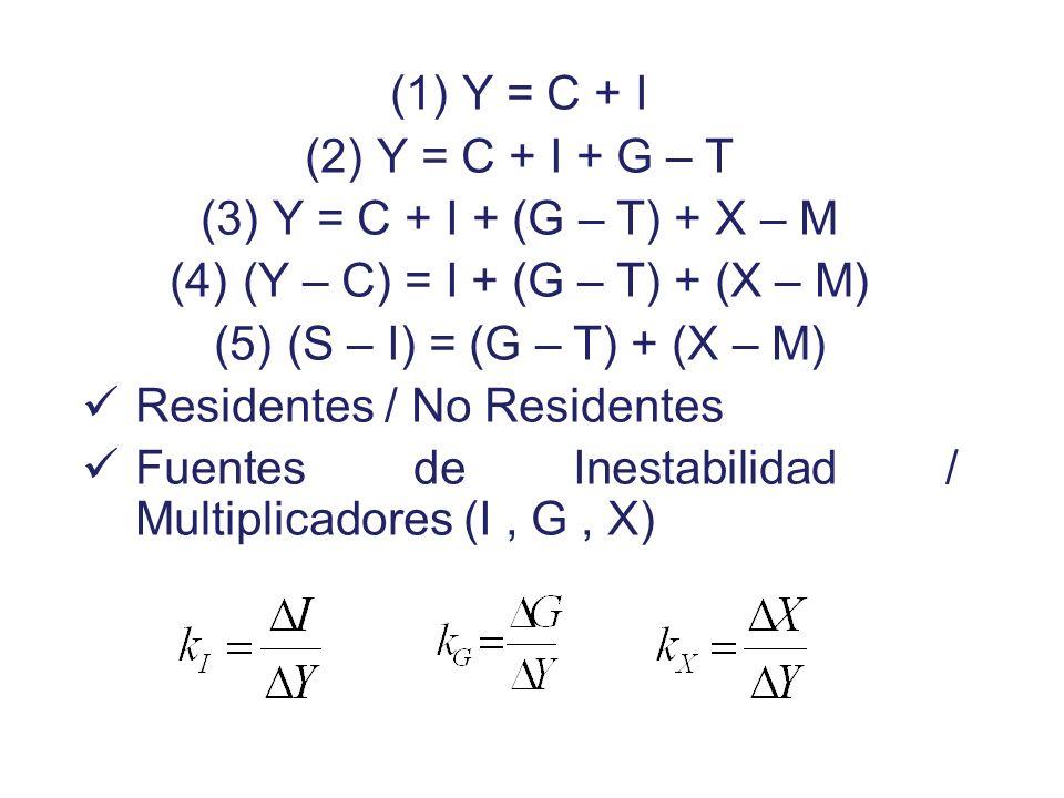 C, I, G, DA Y I C = a + b Y DA = C + I DA = C + I + G DA = C + I + G +XY YeYe E a + I 0 + G + X X a + I 0 + G I G X