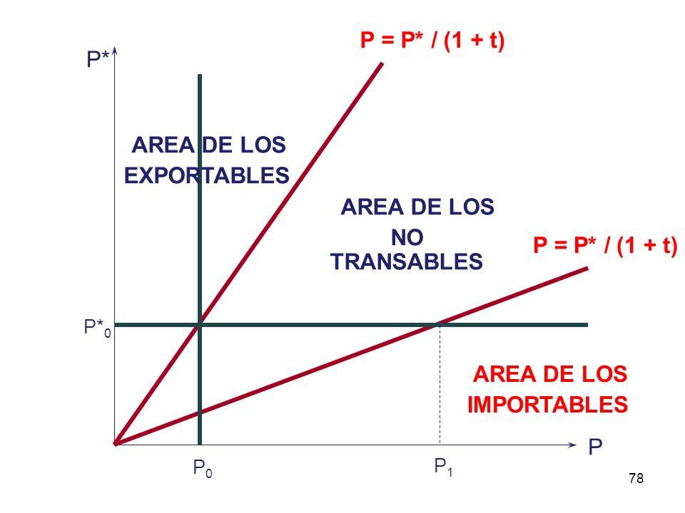 JOB-FE-UNP77 LLAMEMOS ( t ) AL COSTO DE TRANSPORTES, FLETES, SEGUROS U ELEMENTO SIMILAR QUE AUMENTA COSTOS.