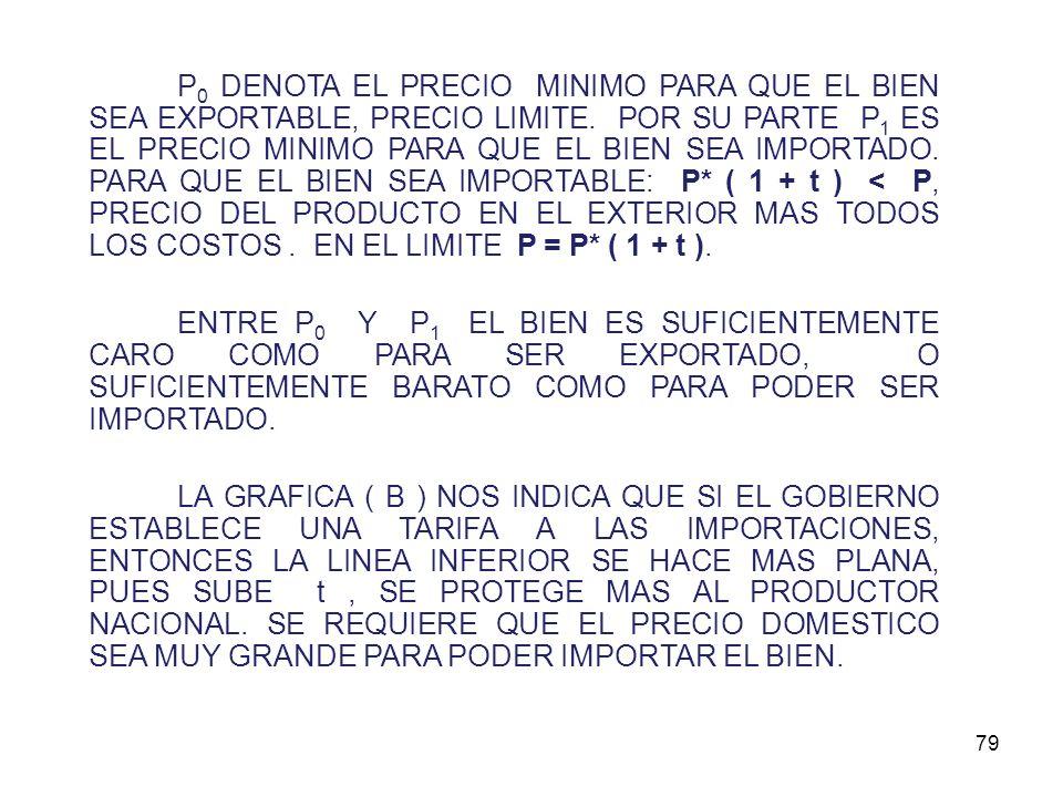 78 AREA DE LOS NO TRANSABLES P* 0 AREA DE LOS IMPORTABLES AREA DE LOS EXPORTABLES P* P P0P0 P1P1 P = P* / (1 + t) GRAFICA (A) :