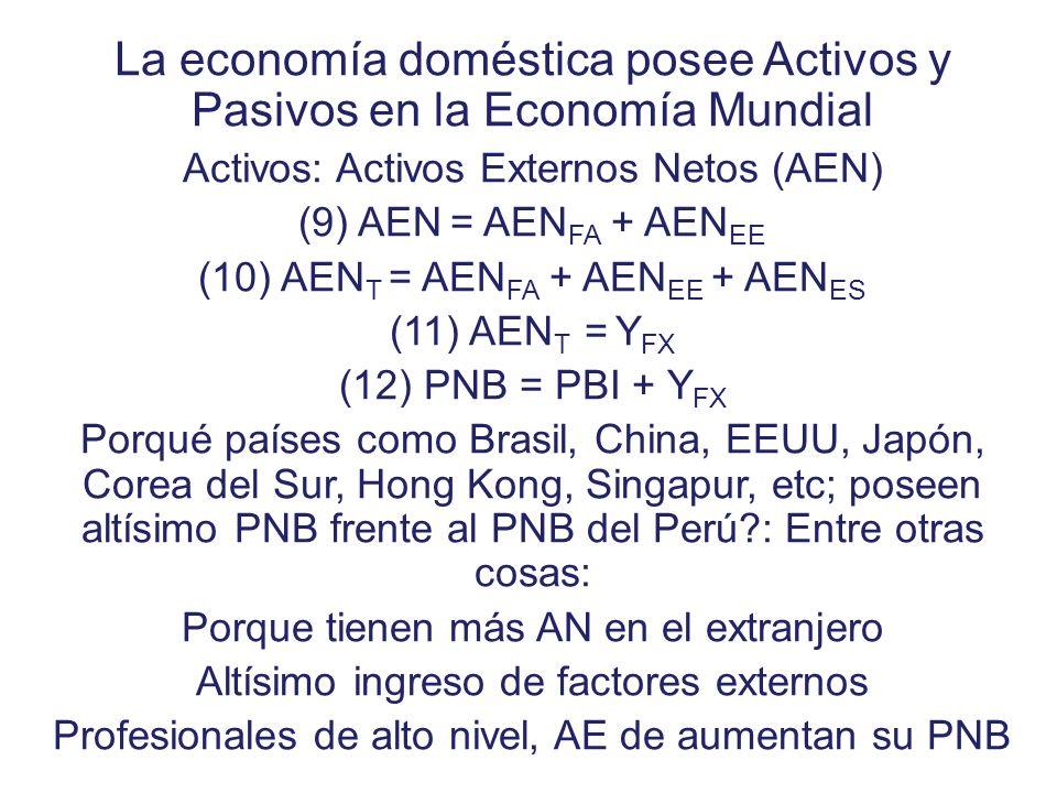 Y B B + _ 0 B = X – M (6) B = X – M (7) X = X 0 Economía Pequeña, price-taker (8) M = M ( Y ) + Adicción a las Importaciones /m/ < 0
