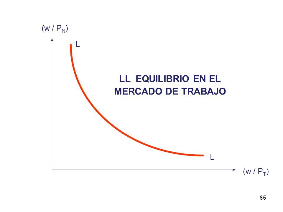 84 ELLO NOS PERMITE ARRIBAR A DOS ECUACIONES ASOCIADAS A LAS DEMANDAS DE TRABAJO DE LOS SECTORES TRANSABLE Y NO TRANSABLE : ( 2 ) L D T = K T A T (w/