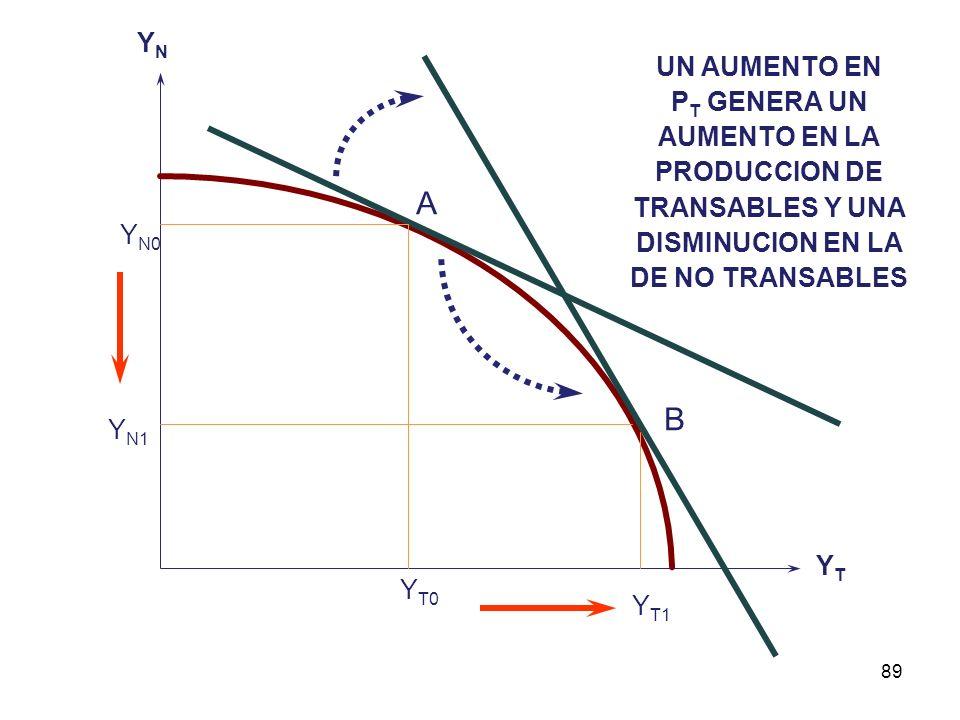 88 PARA MANTENER EL EQUILIBRIO EN NO TRANSABLES LOS SALARIOS REALES, (w / P N ), DEBEN AUMENTAR. LAS FUNCIONES DE OFERTA -POR SU PARTE- SERIAN EXPRESA
