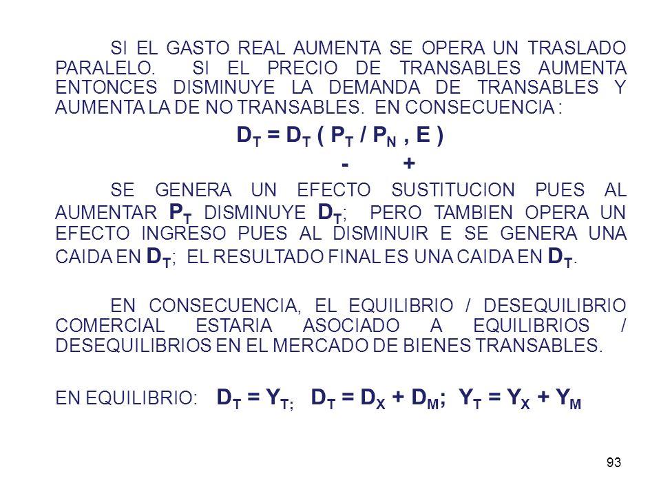 EN EQUILIBRIO HEMOS DE ACEPTAR QUE : E = P N D N + P T D T E = (E / P N ) = D N + (P T / D N ) D T D N = (E / P N ) - (P T / P N ) D T D N = E - (P T / P N ) D T D N E DNDN DTDT (P T /P N ) DTDT INTERCEPTO GRAFICA (G) :