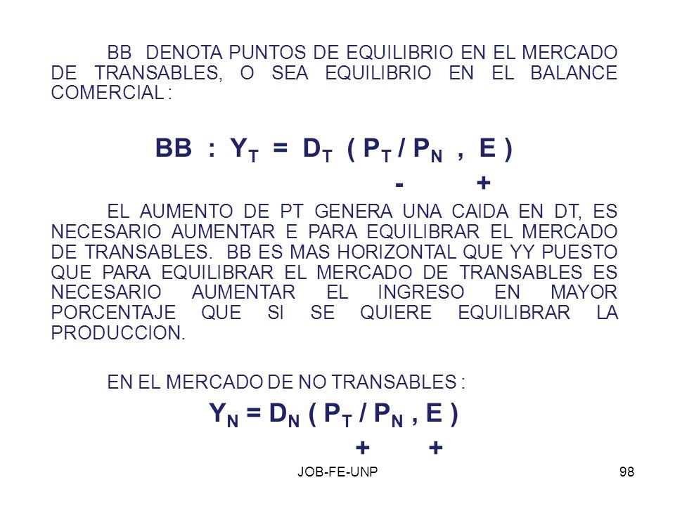 97 ¿ CUALES SON PUNTOS DE EQUILIBRIO GLOBAL ? (P T / P N ) E, Y Y Y N N B B GRAFICA ( J ) :