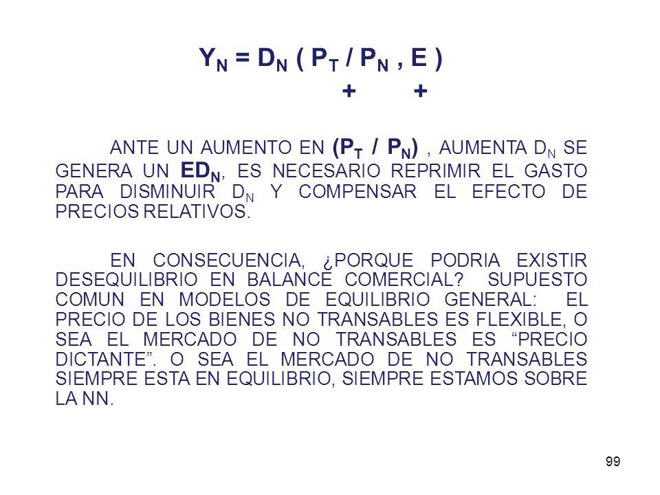 JOB-FE-UNP98 BB DENOTA PUNTOS DE EQUILIBRIO EN EL MERCADO DE TRANSABLES, O SEA EQUILIBRIO EN EL BALANCE COMERCIAL : BB : Y T = D T ( P T / P N, E ) -