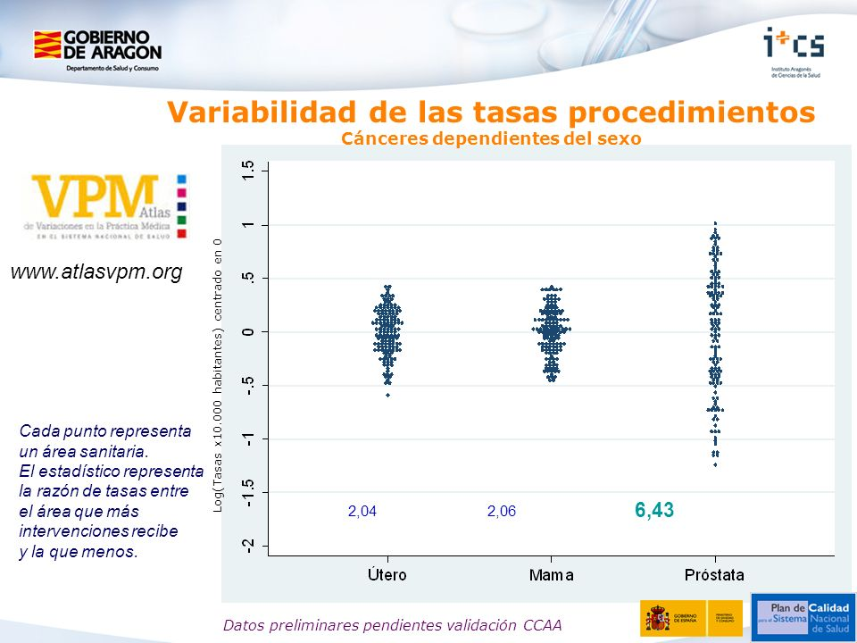 Log(Tasas x10.000 habitantes) centrado en 0 Variabilidad de las tasas procedimientos Cánceres dependientes del sexo 2,042,06 6,43 Cada punto represent