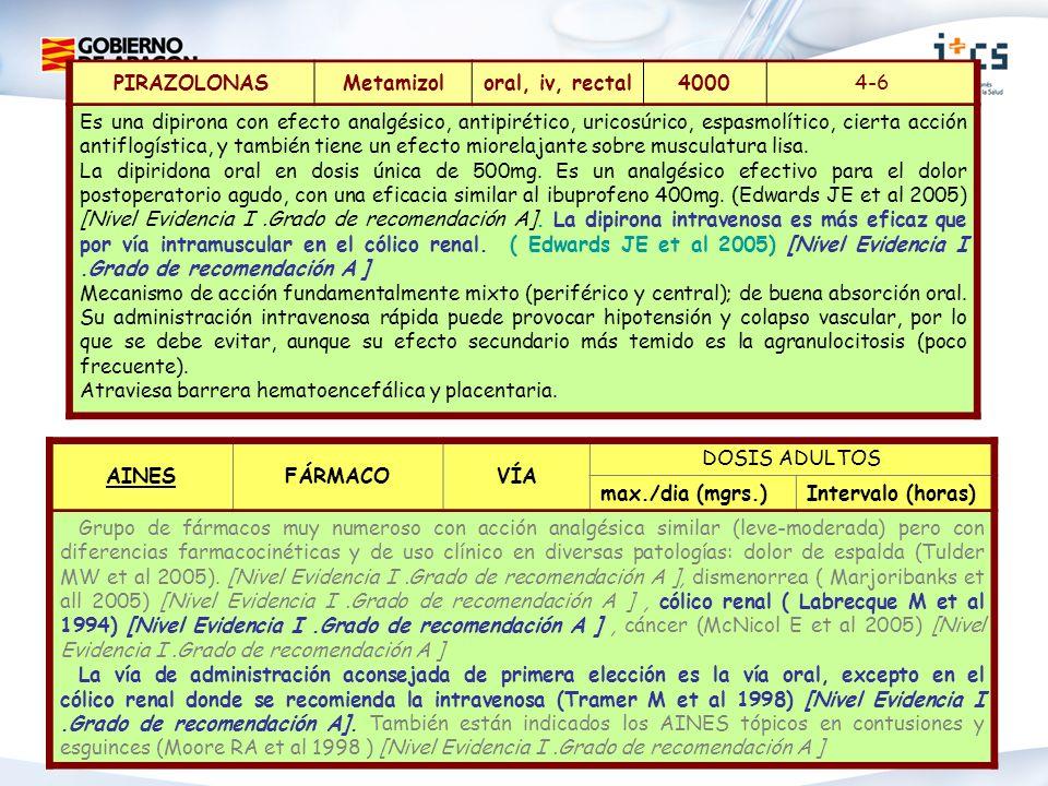 PIRAZOLONASMetamizoloral, iv, rectal40004-6 Es una dipirona con efecto analgésico, antipirético, uricosúrico, espasmolítico, cierta acción antiflogíst