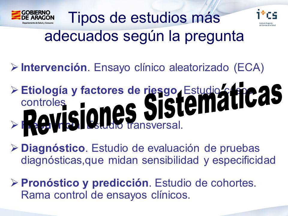 Tipos de estudios más adecuados según la pregunta Intervención. Ensayo clínico aleatorizado (ECA) Etiología y factores de riesgo. Estudio casos- contr