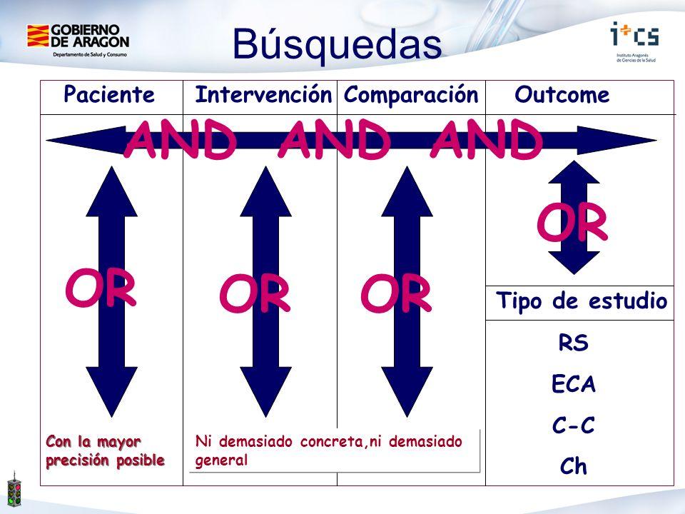 PacienteIntervenciónOutcome Tipo de estudio Con la mayor precisión posible RS ECA C-C Ch Comparación AND OR Ni demasiado concreta,ni demasiado general Búsquedas
